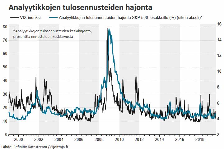 Volatiliteetti-indeksi VIX ennakoi analyytikkoennusteiden hajontaa