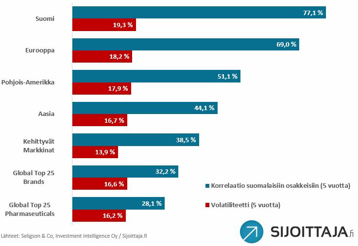 Seligsonin rahastojen riski ja korrelaatio suomalaisiin osakkeisiin