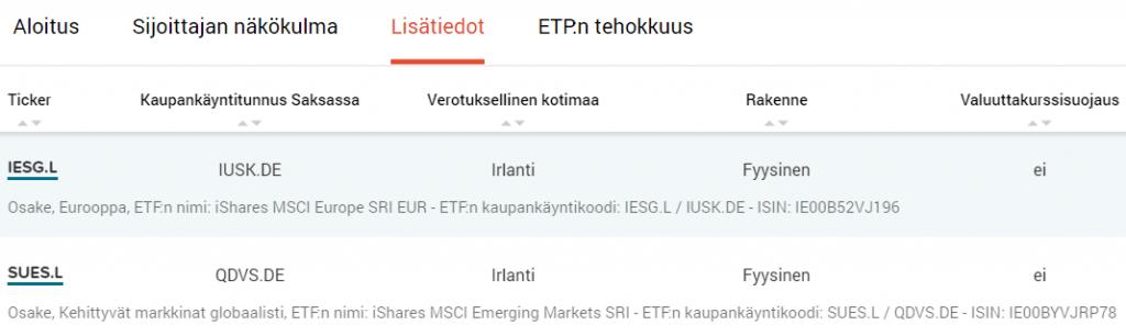 Sijoittaja.fi, vastuullisesti sijoittavia etf