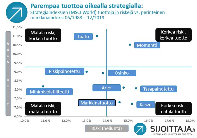 Kvantitatiivinen sijoittaminen tarjoaa parempia tuottoja matalammalla riskillä. Kuva: Kvantitatiiviset strategiat vs. markkinaindeksi 1988-2019.