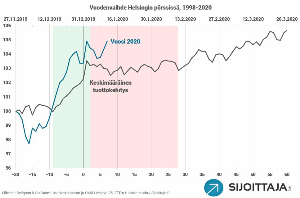 Tammikuuilmiö eli vuodenvaihdeilmiö Helsingin pörssissä vuosina 1998-2020. Voimakkain nousuralli alkaa yleensä viimeistään jouluaattoa edeltävänä päivänä ja päättyy tammikuun ensimmäisenä kaupankäyntipäivänä.