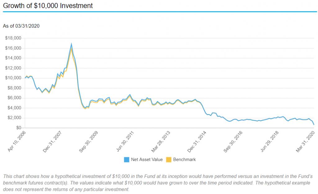 raaka-aine ETF 10 000 dollarin sijoituksen kasvu