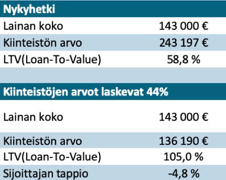 EstateGuru-esimerkkilaskelma: Kaikki lainat maksukyvyttömiä ja kiinteistöjen arvo laskee yhtä paljon kuin finanssikriisissä.