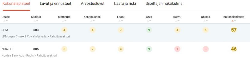Nordea Ongelma