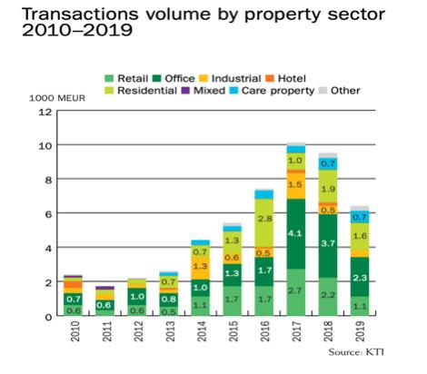 2010 luvusta eteenpäin kaupankäyntivolyymit kiinteistösektorilla ovat kasvaneet käyden 10 miljardissa eurossa ja laskeneet 6 miljardiin euroon 2019.