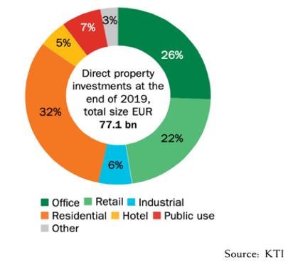 Asuin-, toimisto- ja liikekiinteistöt ovat suurimmat kiinteistösijoitusluokat Suomessa.