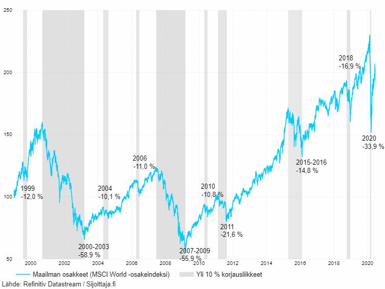 Kuvaaja: Yli 10 % korjausliikkeet maailman osakkeissa (MSCI World -osakeindeksi)