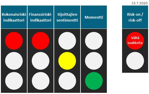 """Risk-on/Risk-off -mallin signaali: """"Vältä osakkeita""""."""