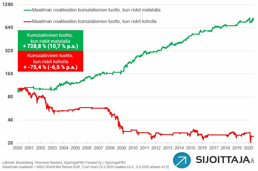 """Sijoittaja.fi:n riskimalli: Historiallinen tuotto """"Vältä osakkeita""""- ja """"Suosi osakkeita""""-ympäristöissä (-6,5 % p.a. ja +10,7 % p.a)."""