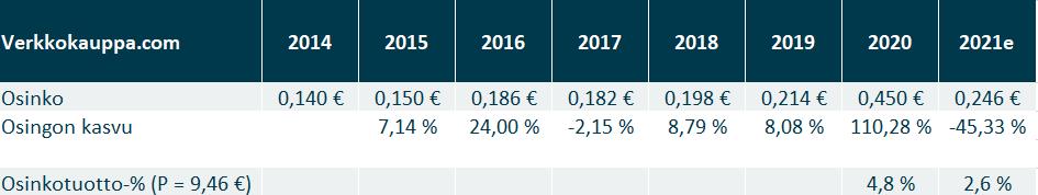 Verkkokauppa.com Osinko, osingon kasvu ja osinkotuotto% 2014-2021 ennuste