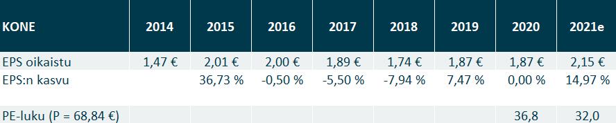 Kone:n EPS luku ja PE-luku 2014-2021 ennuste