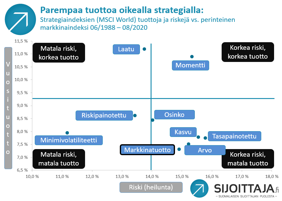 Sijoitustyylit ja sijoitusstrategiat: tuotot vuosina 1988-2020.