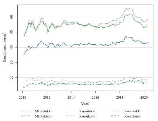 Kantohintojen kehitys 2010-2020 (huhtikuu)