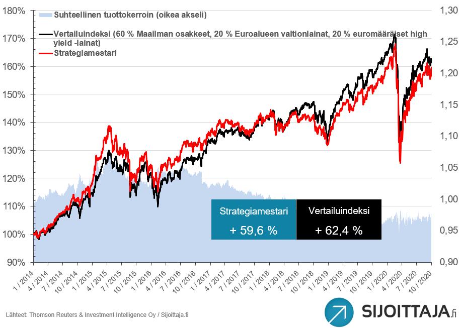 Puhtaan energian osakkeisiin sijoittava ETF jatkoi nousuaan. Se tuotti syyskuussa yli 10 %! Mitkä olivat mallisalkkujemme parhaat sijoitukset? Mallisalkuista parhaiten tuotti kotimaisiin osakkeisiin sijoittava Suomi Fundamentti.