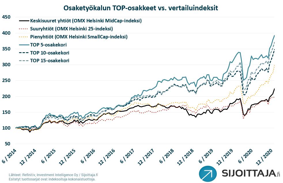 Sijoittaja.fi osaketyökalun - TOP-osakkeet vs. vertailuindeksit