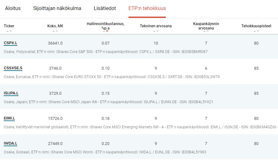 Halvimmat ETF-rahastot
