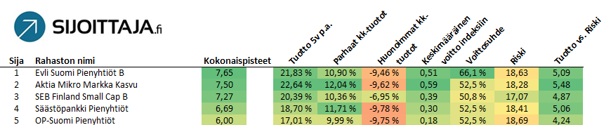 Parhaat rahastot / Parhaat salkunhoitajat TOP 5