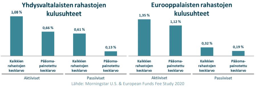 Aktiivinen vai passiivinen rahasto? Yhdysvaltalaiset ja Eurooppalaiset rahastot.